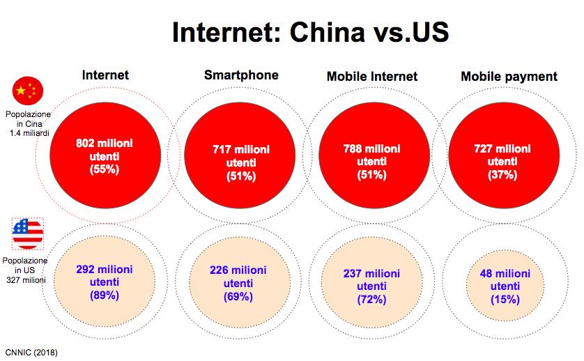 Internet: China vs. US - EGGsist China Digital Consulting